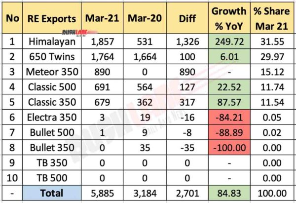 RE Exports Breakup - March 2021