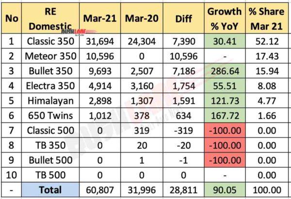 RE Domestic Sales Breakup - March 2021