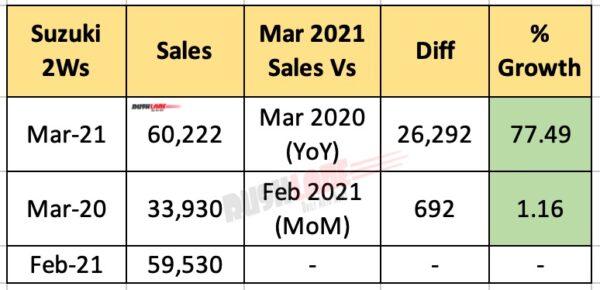Suzuki Sales FY 2021