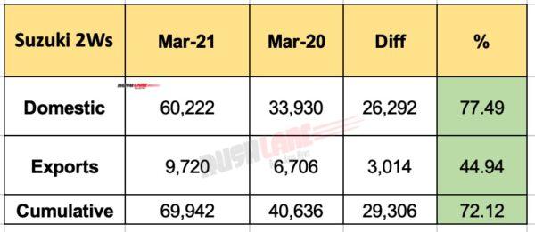 Suzuki Sales March 2021