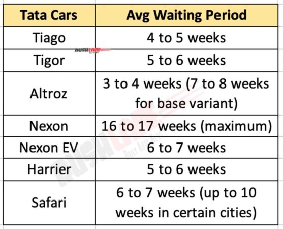 Tata Cars Waiting Period - April 2021