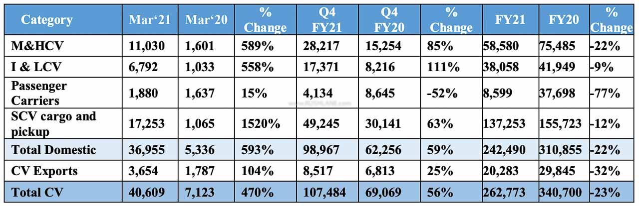 Tata CV Sales March 2021