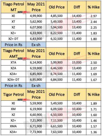 Tata Tiago, Tigor Price List - May 2021