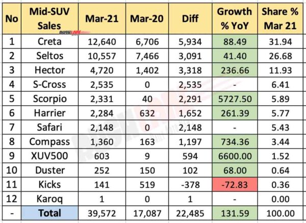 Mid Size SUV Sales March 2021 vs March 2020 (YoY)
