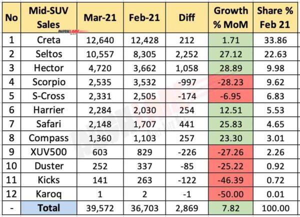 Mid Size SUV Sales March 2021 vs Feb 2021 (MoM)
