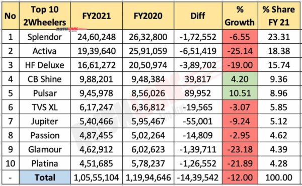 Top 10 Two Wheelers FY 2021