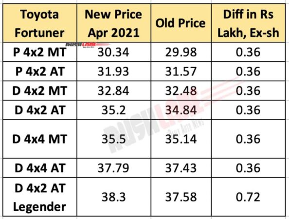 Toyota Fortuner Price - April 2021