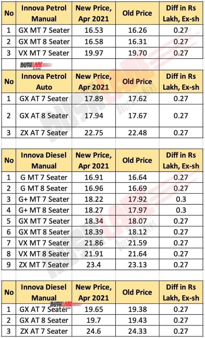 Toyota Innova Crysta Price List - April 2021
