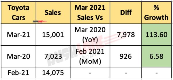Toyota India Sales March 2021