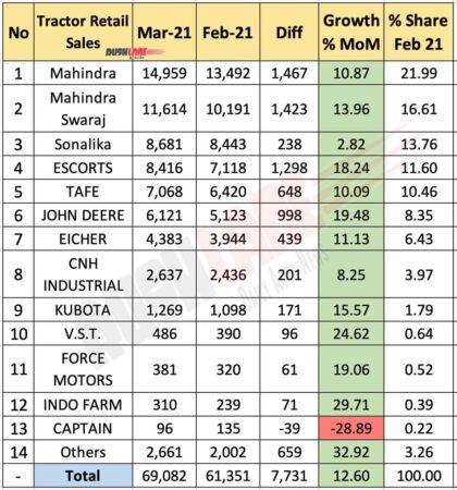 Tractor Retail Sales March 2021 vs Feb 2021