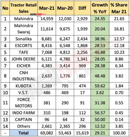 Tractor Retail Sales March 2021 vs March 2020