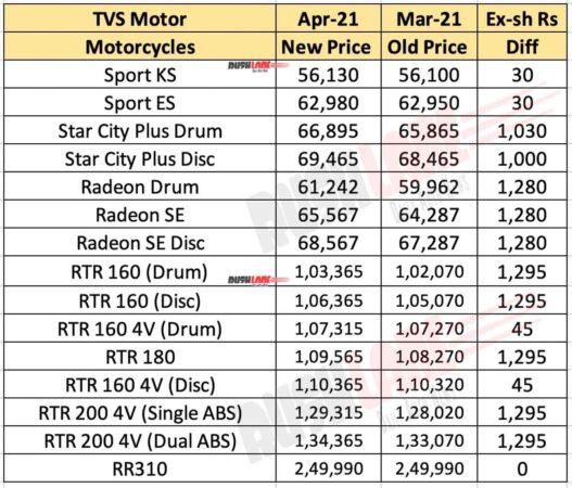 TVS Motorcycles Price - April 2021