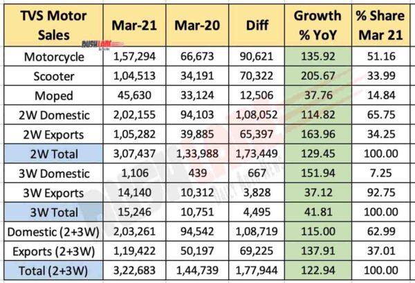 TVS Motor Sales March 2021
