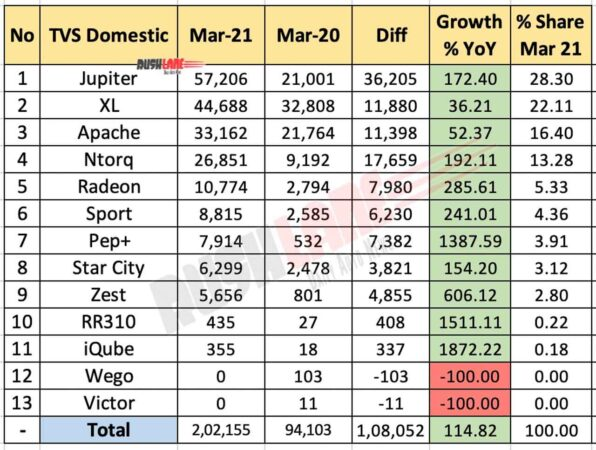TVS Domestic Sales - March 2021