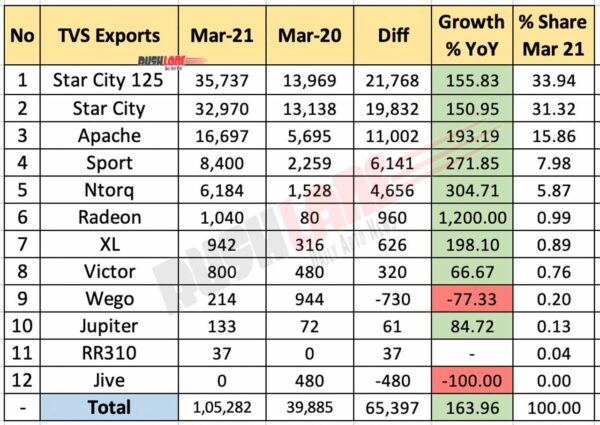 TVS Exports March 2021