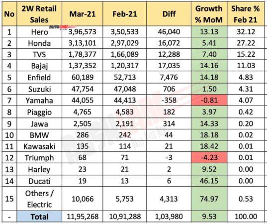 Two Wheeler Retail Sales March 2021 vs Feb 2021 (MoM)