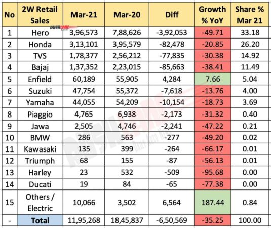 Two Wheeler Retail Sales March 2021 vs March 2020 (YoY)