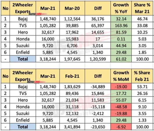 Two Wheeler Exports March 2021