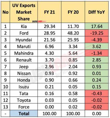 UV Exports Market Share FY2021