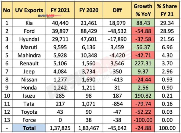 UV Exports FY2021
