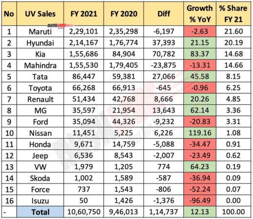 UV Sales FY 2021