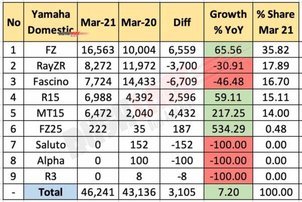 Yamaha Domestic Sales - March 2021