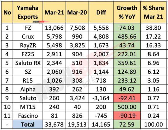 Yamaha Exports - March 2021