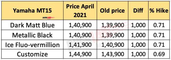 Yamaha MT 15 April 2021 Price