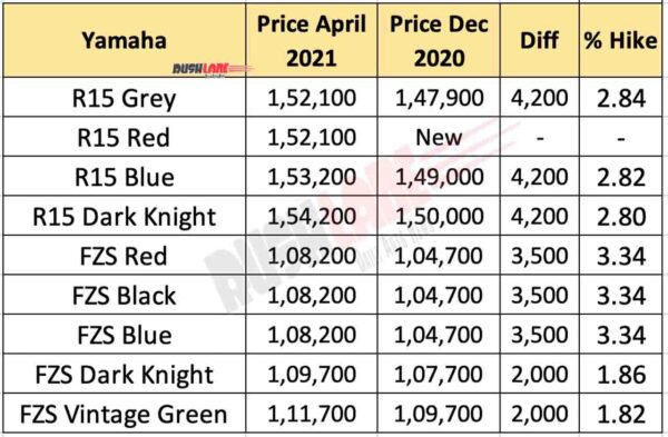 Yamaha R15 V3 and FZS FI price April 2021 vs Dec 2020