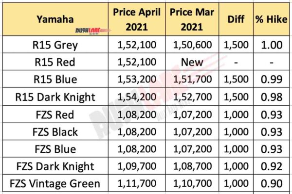 Yamaha R15 V3 and FZS FI price April 2021 vs March 2021