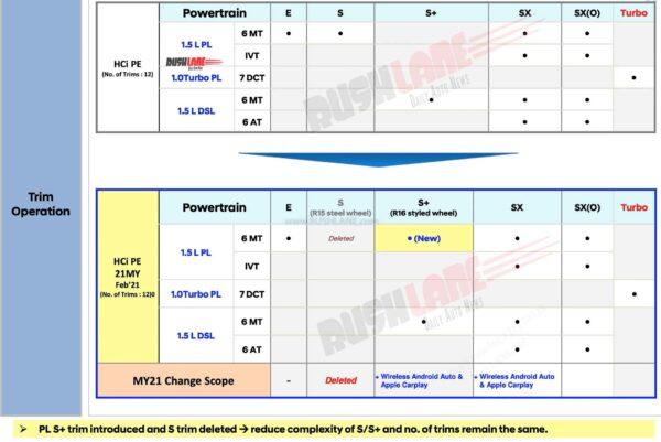 2021 Hyundai Verna Updates