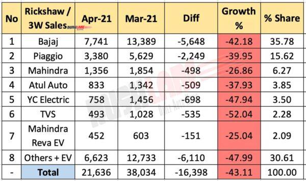 3 Wheeler / Rickshaw retail sales April 2021