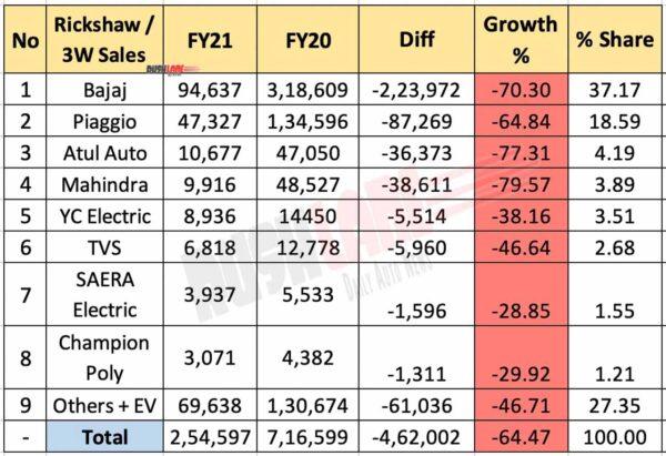 3 Wheeler / Rickshaw retail sales FY 2021