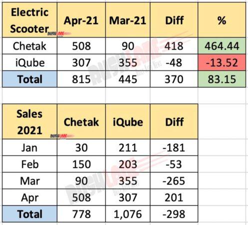 Bajaj Chetak vs TVS iQube Sales