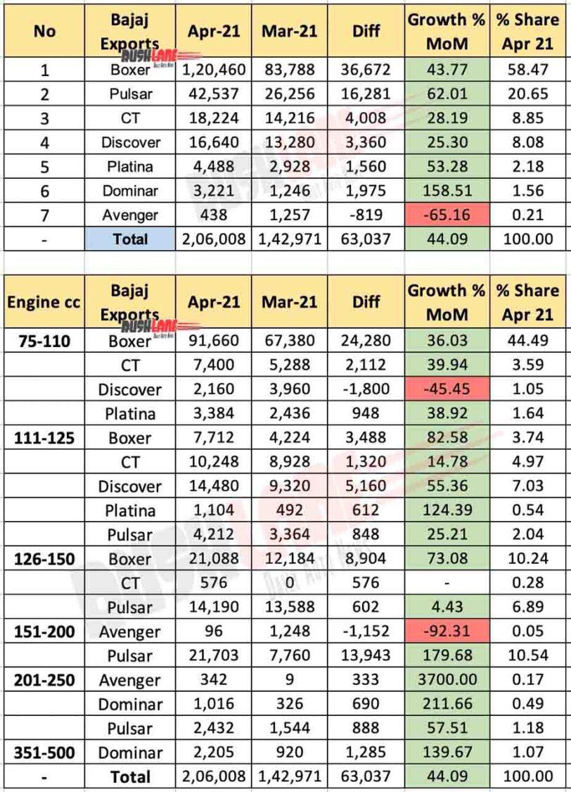 Bajaj Exports Breakup April 2021