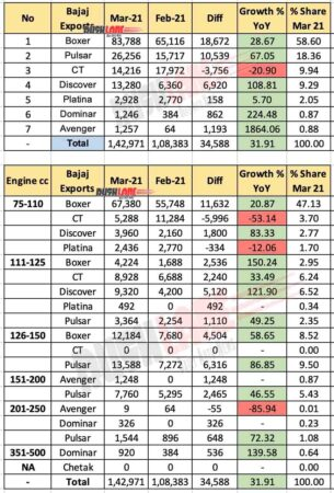 Bajaj Exports Breakup - March 2021