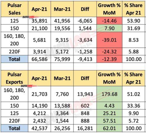 Bajaj Pulsar Sales and Exports - April 2021