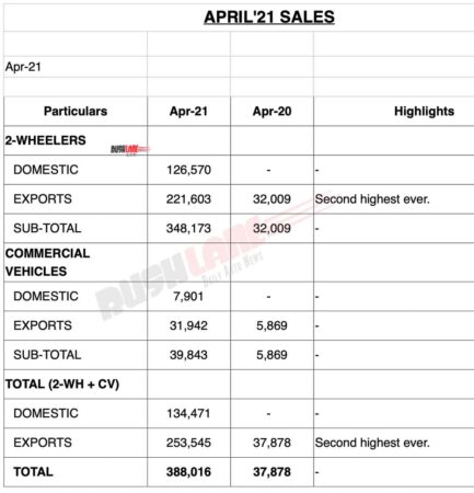 Bajaj Sales April 2021