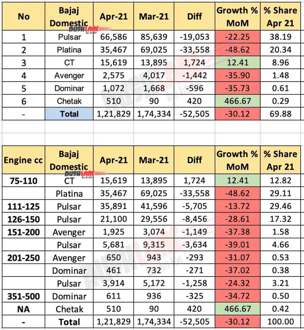 Bajaj Domestic Sales Breakup April 2021
