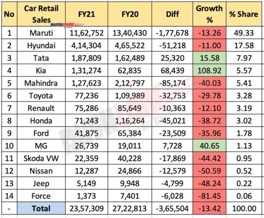Car Retail Sales FY 2021