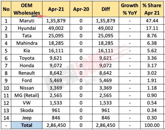 Car Sales April 2021 vs April 2020 (YoY)