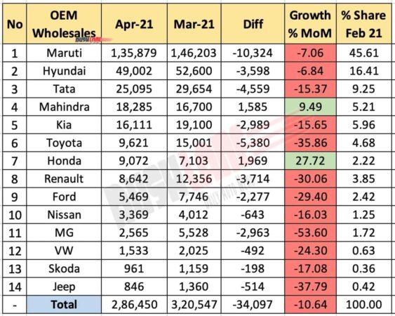 Car Sales April 2021 vs March 2021 (MoM)