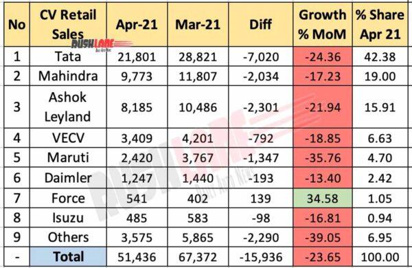 CV Retail Sales April 2021
