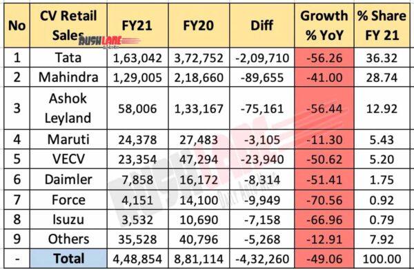 CV Retail Sales FY 2021