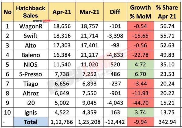 Top 10 Hatchbacks - April 2021