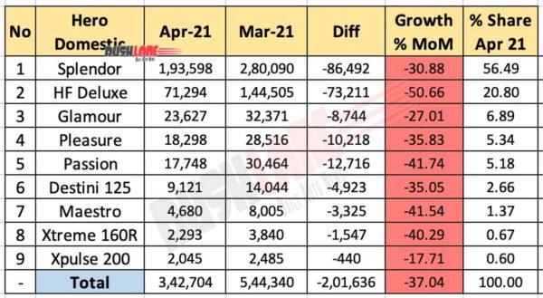 Hero Domestic Sales Breakup April 2021