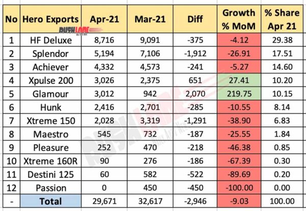 Hero Exports Breakup April 2021