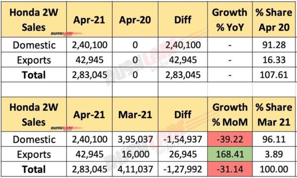 Honda Sales April 2021