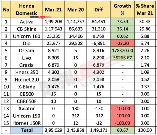 Honda Sales March 2021