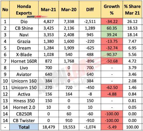 Honda Exports March 2021